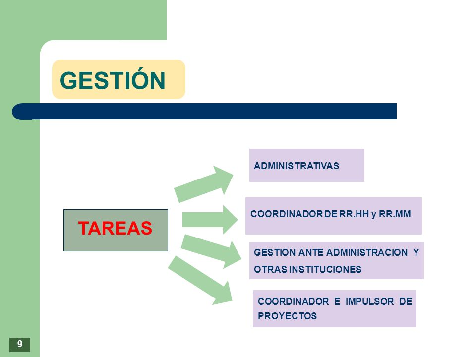GESTIÓN TAREAS ADMINISTRATIVAS COORDINADOR DE RR.HH y RR.MM