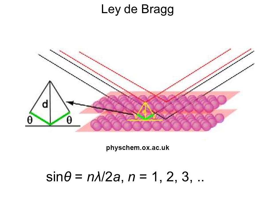 Ley de Bragg physchem.ox.ac.uk.