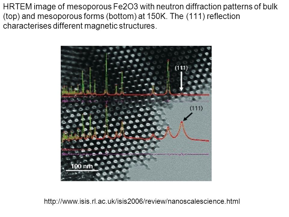 HRTEM image of mesoporous Fe2O3 with neutron diffraction patterns of bulk (top) and mesoporous forms (bottom) at 150K. The (111) reflection characterises different magnetic structures.