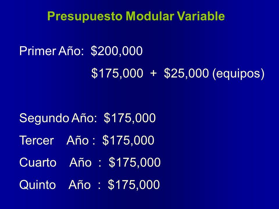 Presupuesto Modular Variable