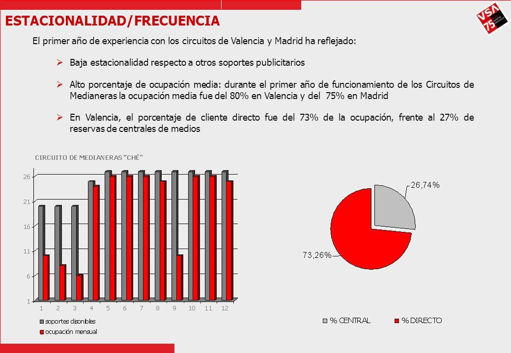 ESTACIONALIDAD/FRECUENCIA