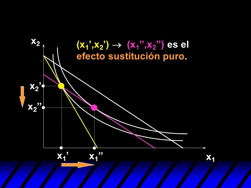 x2 (x1',x2')  (x1'',x2'') es el efecto sustitución puro. x2' x2'' x1' x1'' x1