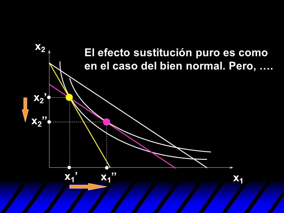 x2 El efecto sustitución puro es como en el caso del bien normal. Pero, …. x2' x2'' x1' x1'' x1