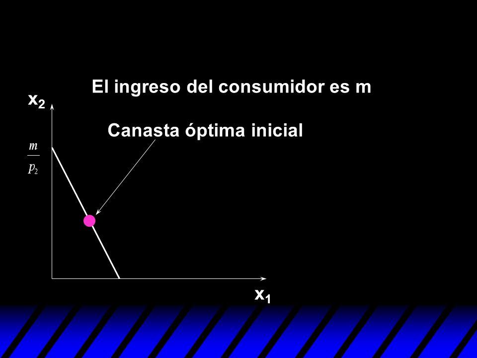 El ingreso del consumidor es m