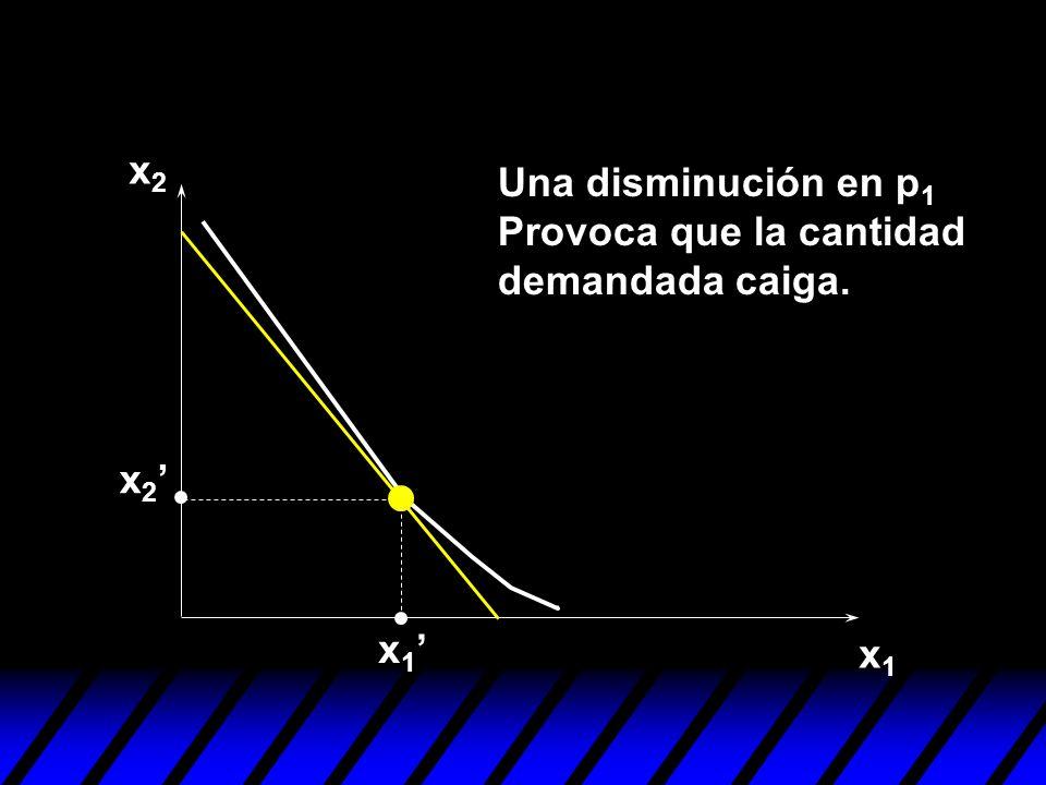 x2 Una disminución en p1 Provoca que la cantidad demandada caiga. x2' x1' x1