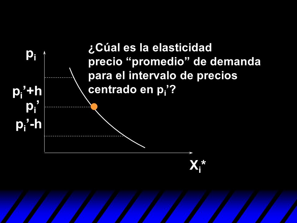 ¿Cúal es la elasticidad precio promedio de demanda para el intervalo de precios centrado en pi'
