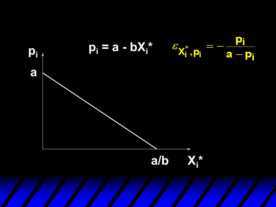 pi = a - bXi* pi a a/b Xi*