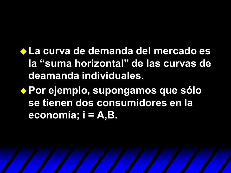 La curva de demanda del mercado es la suma horizontal de las curvas de deamanda individuales.