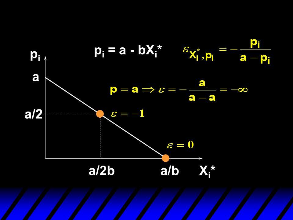 pi = a - bXi* pi a a/2 a/2b a/b Xi*
