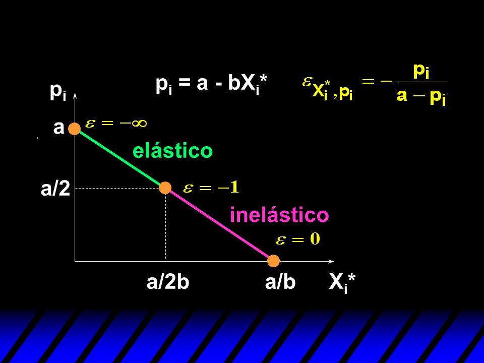 pi = a - bXi* pi a elástico a/2 inelástico a/2b a/b Xi*