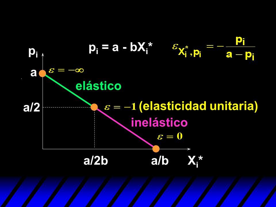 pi = a - bXi* pi a elástico a/2 (elasticidad unitaria) inelástico a/2b a/b Xi*