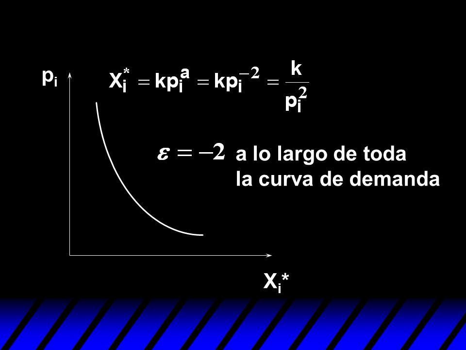 pi a lo largo de toda la curva de demanda Xi*