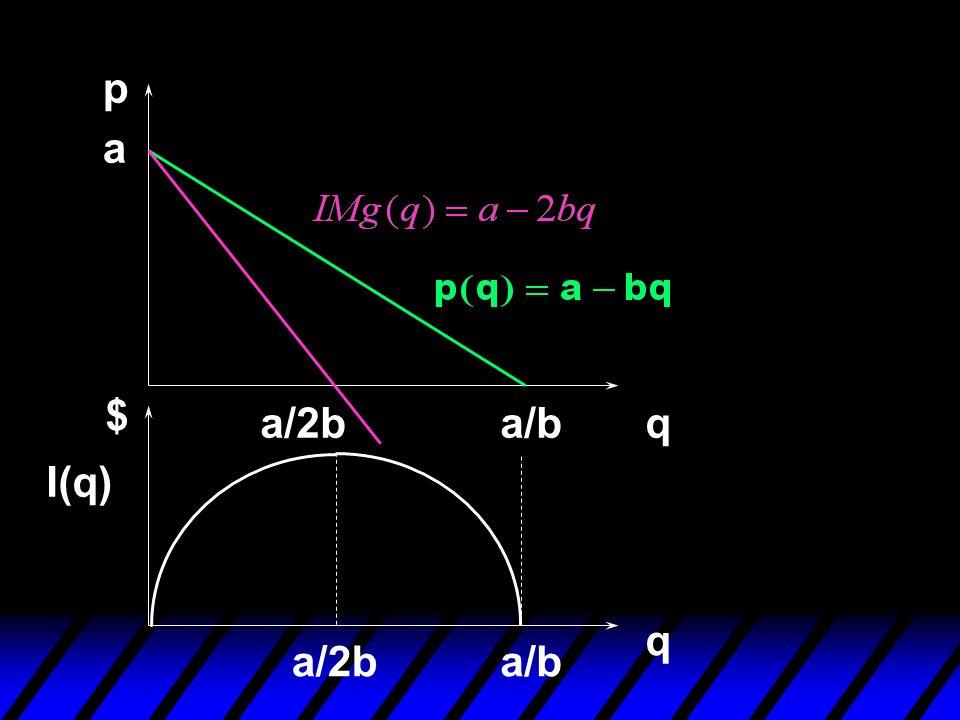 p a $ a/2b a/b q I(q) q a/2b a/b