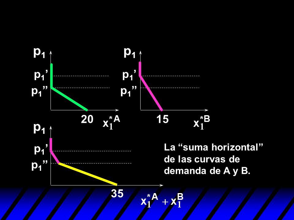 p1 p1 p1' p1' p1 p1 20 15 p1 p1' La suma horizontal de las curvas de demanda de A y B. p1 35