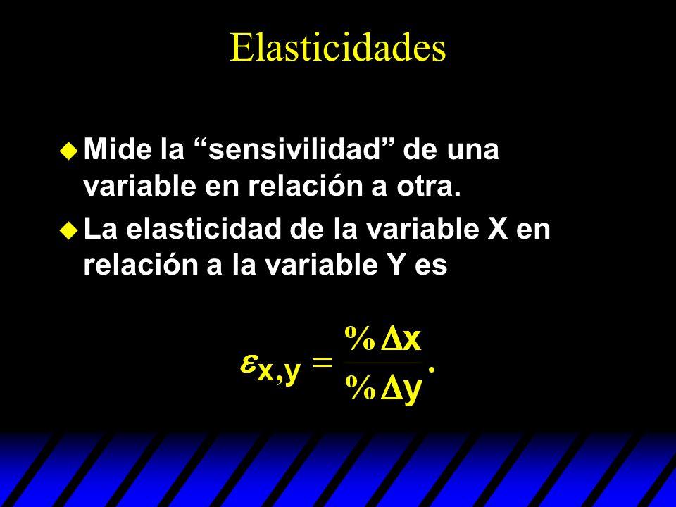 Elasticidades Mide la sensivilidad de una variable en relación a otra.