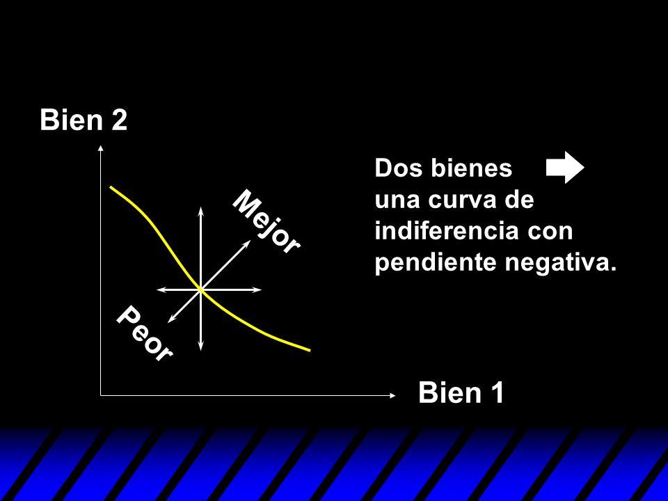 Bien 2 Dos bienes una curva de indiferencia con pendiente negativa. Mejor Peor Bien 1