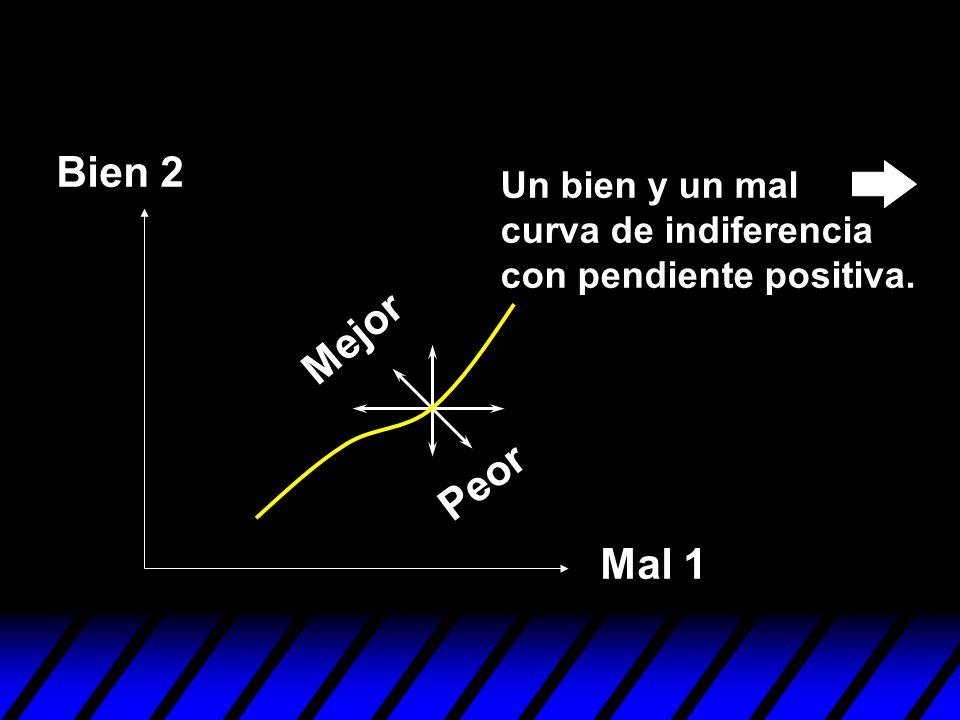 Bien 2 Un bien y un mal curva de indiferencia con pendiente positiva. Mejor Peor Mal 1