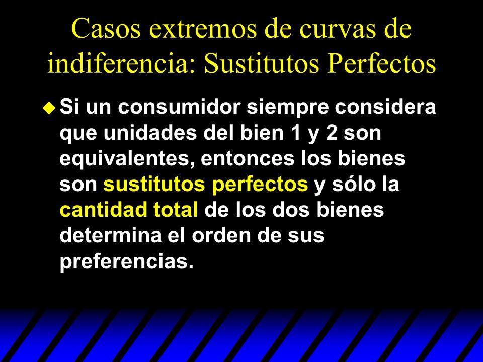 Casos extremos de curvas de indiferencia: Sustitutos Perfectos