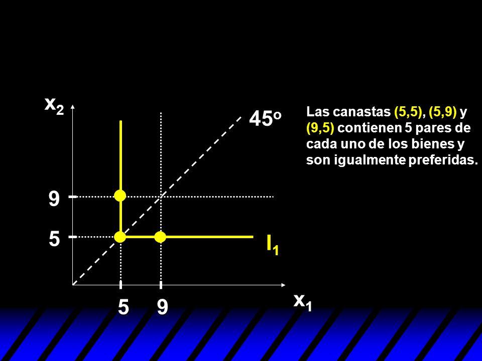 x2 45o. Las canastas (5,5), (5,9) y (9,5) contienen 5 pares de cada uno de los bienes y son igualmente preferidas.