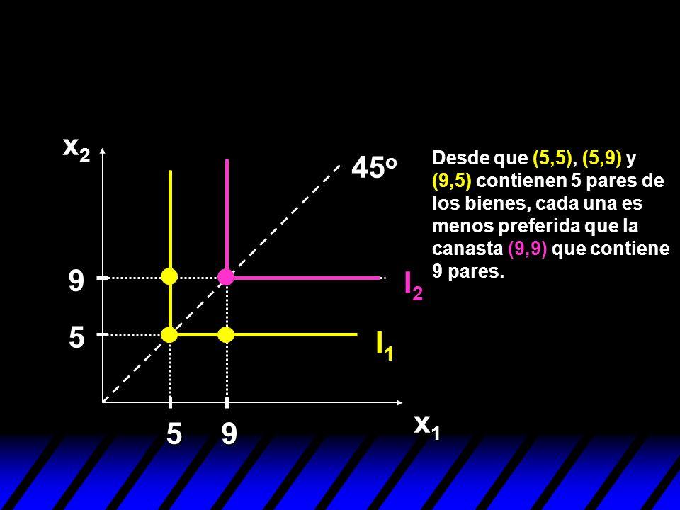 x2 45o. Desde que (5,5), (5,9) y (9,5) contienen 5 pares de los bienes, cada una es menos preferida que la canasta (9,9) que contiene 9 pares.