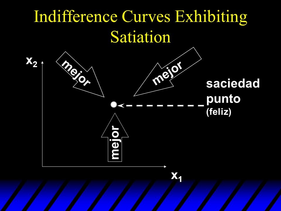 Indifference Curves Exhibiting Satiation