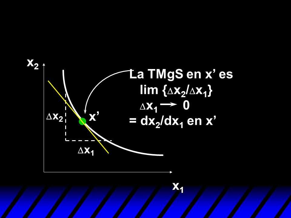 La TMgS en x' es lim {Dx2/Dx1} Dx1 0 = dx2/dx1 en x'