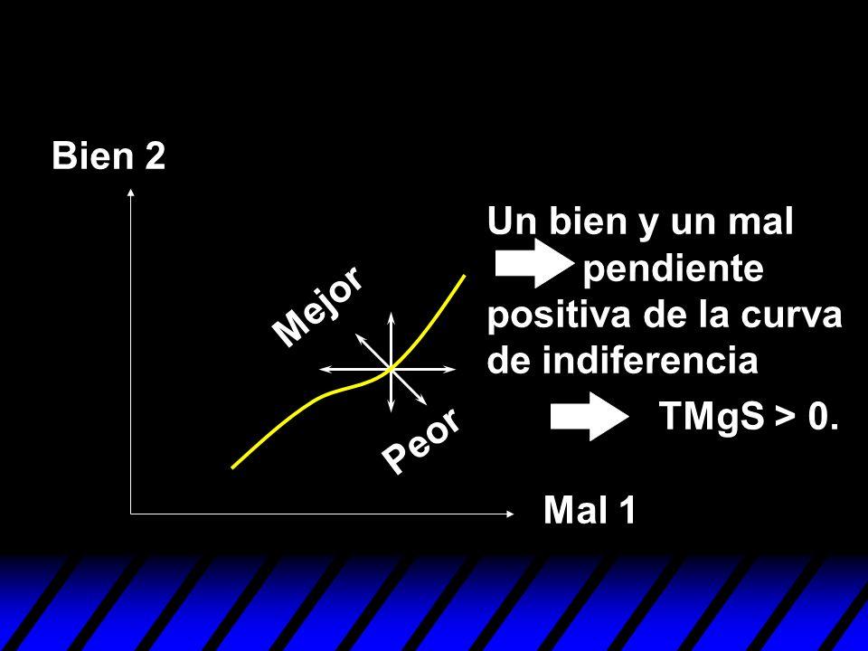Bien 2 Un bien y un mal pendiente positiva de la curva de indiferencia. Mejor. TMgS > 0.