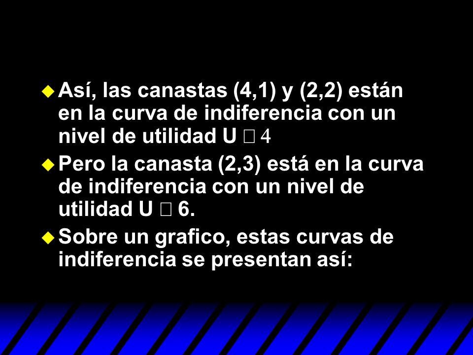 Así, las canastas (4,1) y (2,2) están en la curva de indiferencia con un nivel de utilidad U º 4