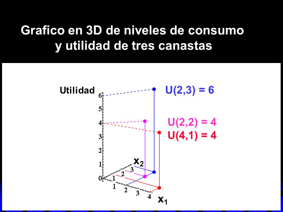 Grafico en 3D de niveles de consumo y utilidad de tres canastas
