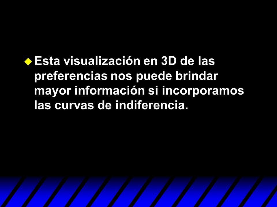 Esta visualización en 3D de las preferencias nos puede brindar mayor información si incorporamos las curvas de indiferencia.