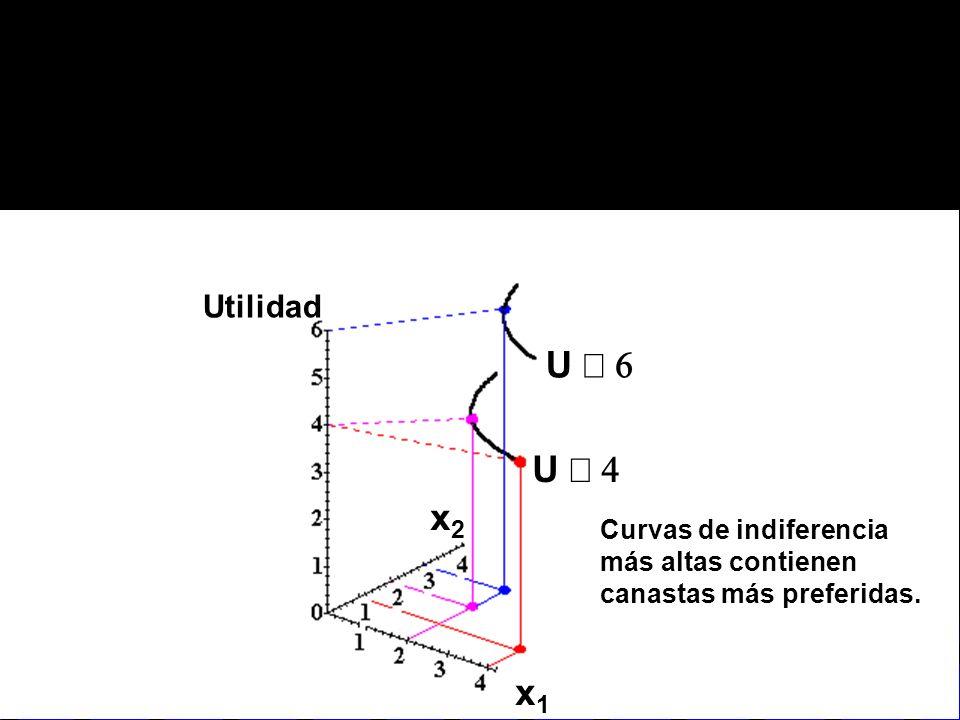 Utilidad U º 6 U º 4 x2 Curvas de indiferencia más altas contienen canastas más preferidas. x1