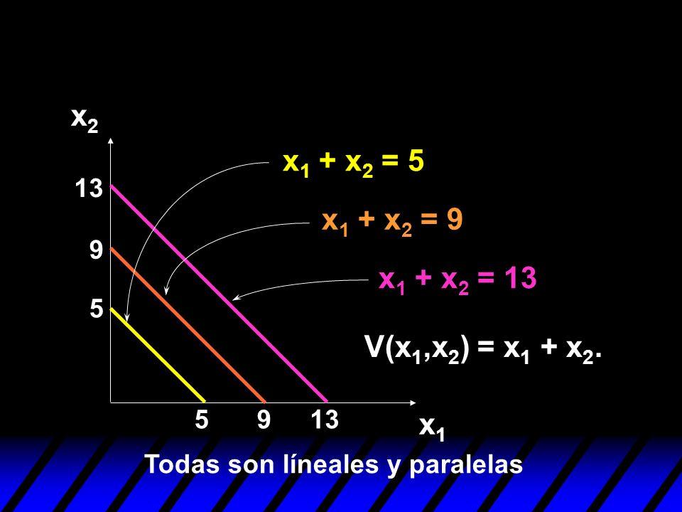 x2 x1 + x2 = 5 x1 + x2 = 9 x1 + x2 = 13 V(x1,x2) = x1 + x2. x1 13 9 5