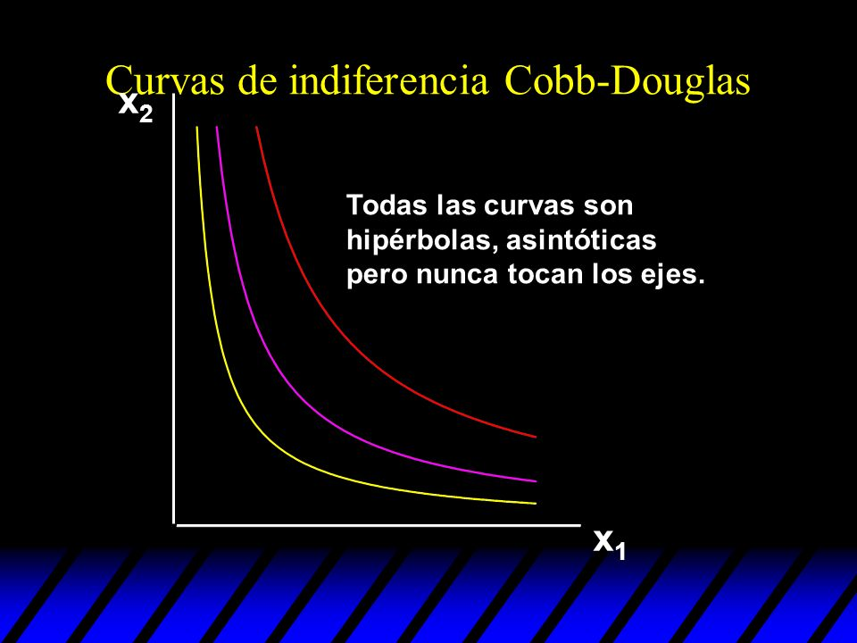 Curvas de indiferencia Cobb-Douglas