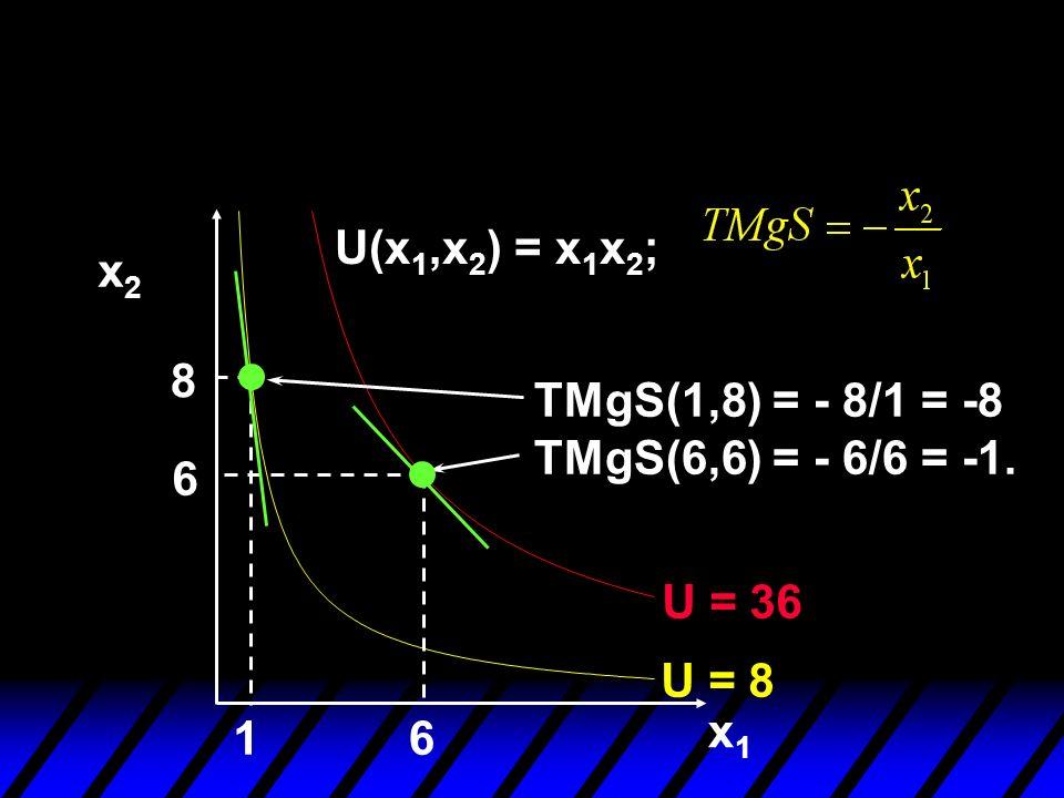 U(x1,x2) = x1x2; x2 8 TMgS(1,8) = - 8/1 = -8 TMgS(6,6) = - 6/6 = -1. 6 U = 36 U = 8 x1 1 6