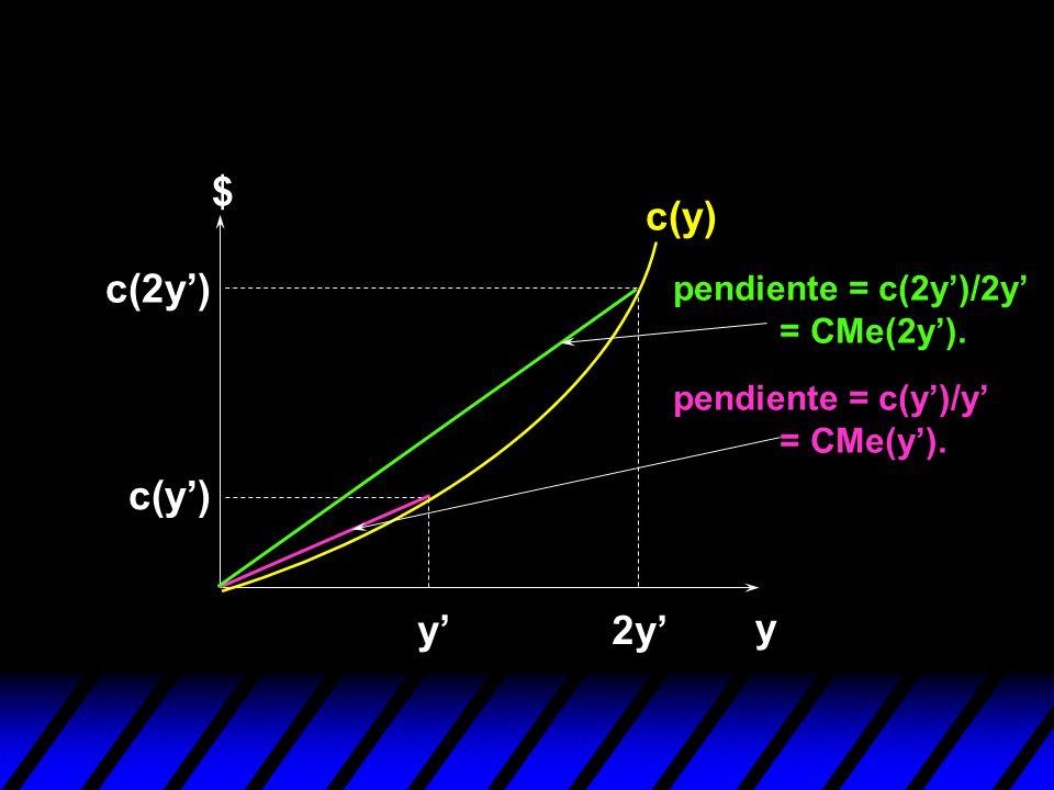 $ c(y) c(2y') c(y') y' 2y' y pendiente = c(2y')/2y' = CMe(2y').