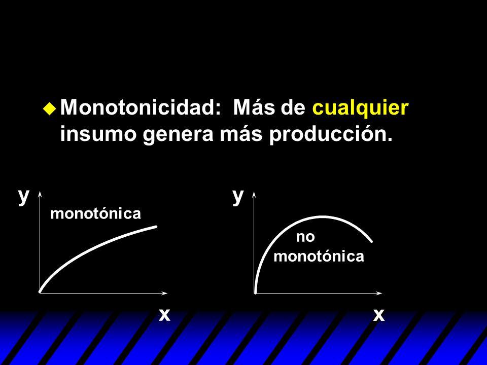 Monotonicidad: Más de cualquier insumo genera más producción.