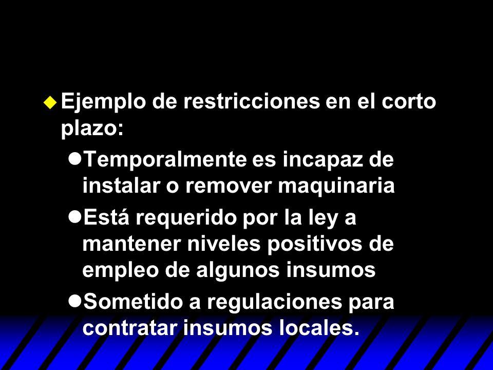 Ejemplo de restricciones en el corto plazo: