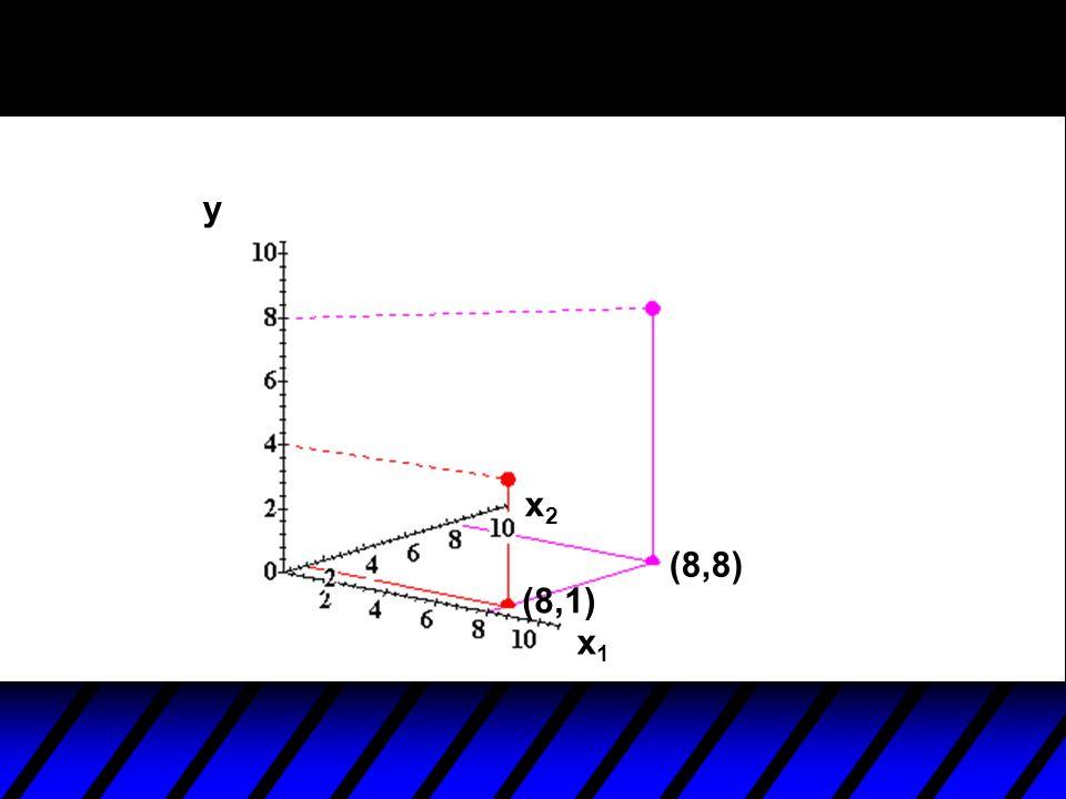 y x2 (8,8) (8,1) x1