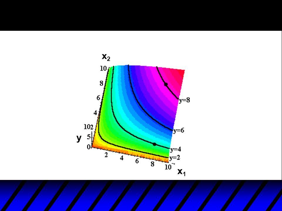 x2 y x1