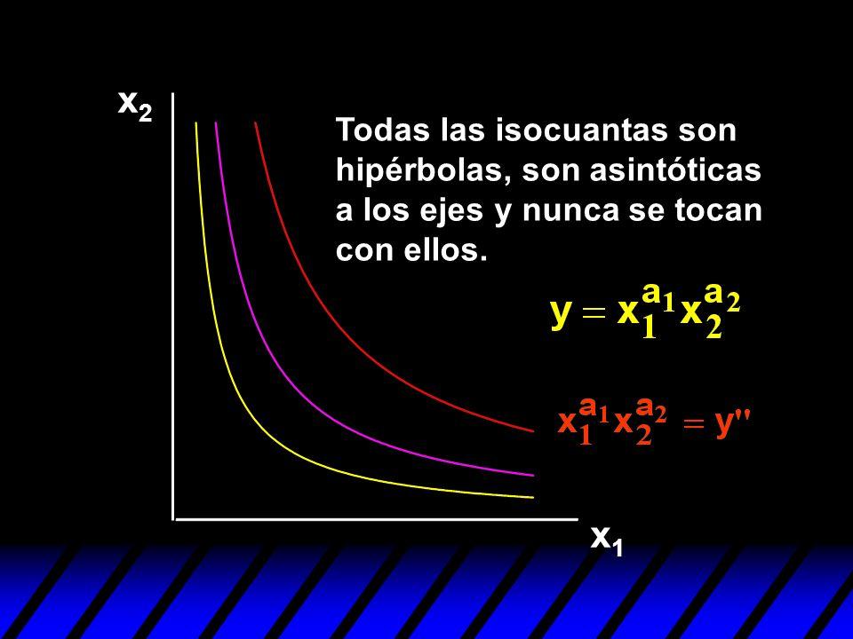 x2 Todas las isocuantas son hipérbolas, son asintóticas a los ejes y nunca se tocan con ellos. x1