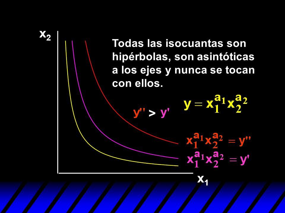 x2 Todas las isocuantas son hipérbolas, son asintóticas a los ejes y nunca se tocan con ellos. > x1