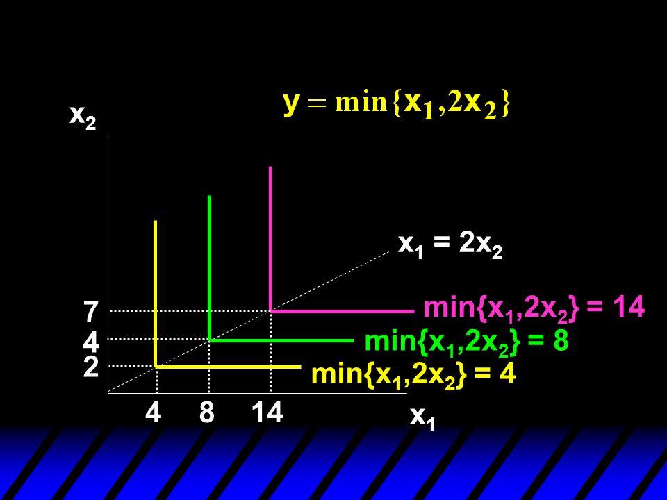 x2 x1 = 2x2 min{x1,2x2} = 14 7 4 min{x1,2x2} = 8 2 min{x1,2x2} = 4 4 8 14 x1