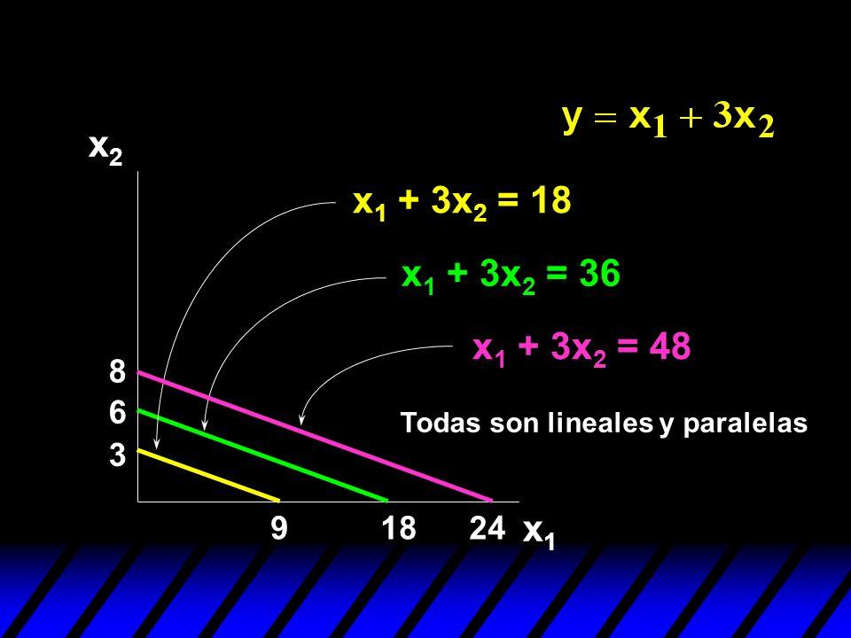 x2 x1 + 3x2 = 18 x1 + 3x2 = 36 x1 + 3x2 = 48 8 6 Todas son lineales y paralelas 3 9 18 24 x1