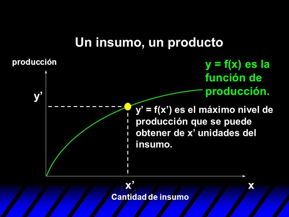 Un insumo, un producto y = f(x) es la función de producción. y' x' x