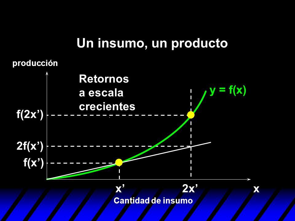 Un insumo, un producto Retornos a escala crecientes y = f(x) f(2x')