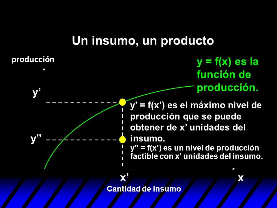 Un insumo, un producto y = f(x) es la función de producción. y' y x'