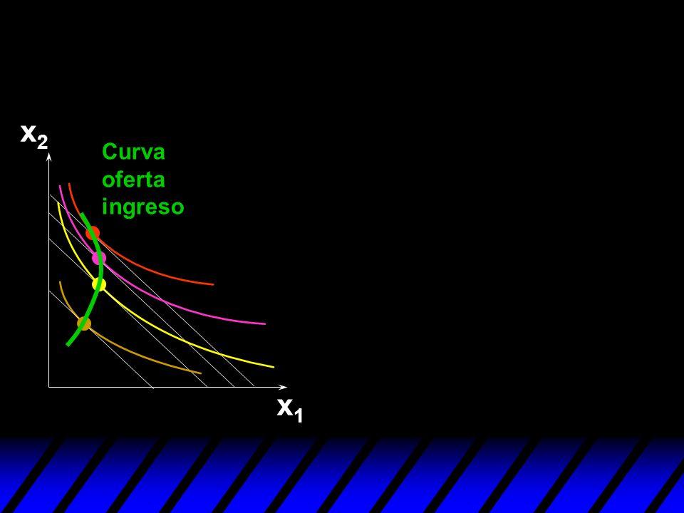 x2 Curva oferta ingreso x1