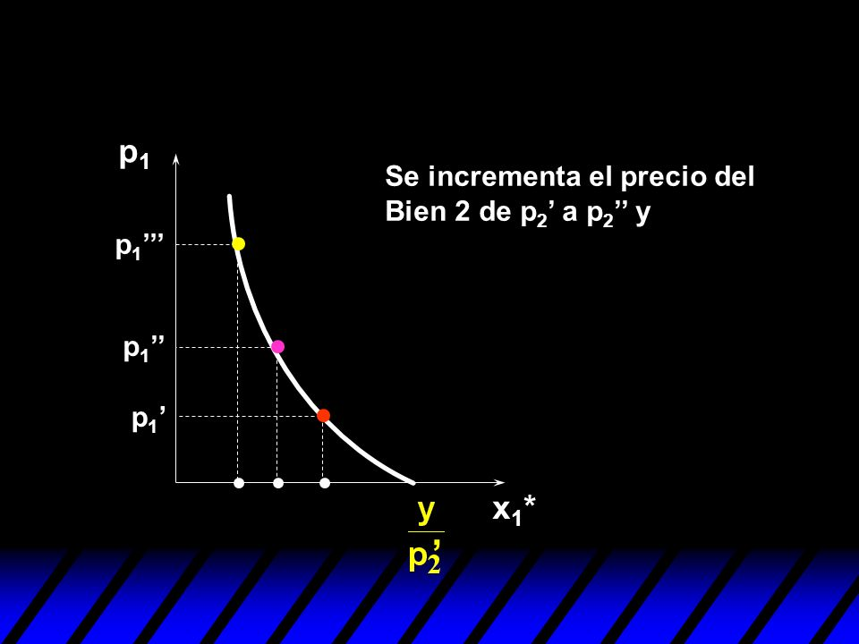 ' p1 x1* Se incrementa el precio del Bien 2 de p2' a p2'' y p1''' p1''