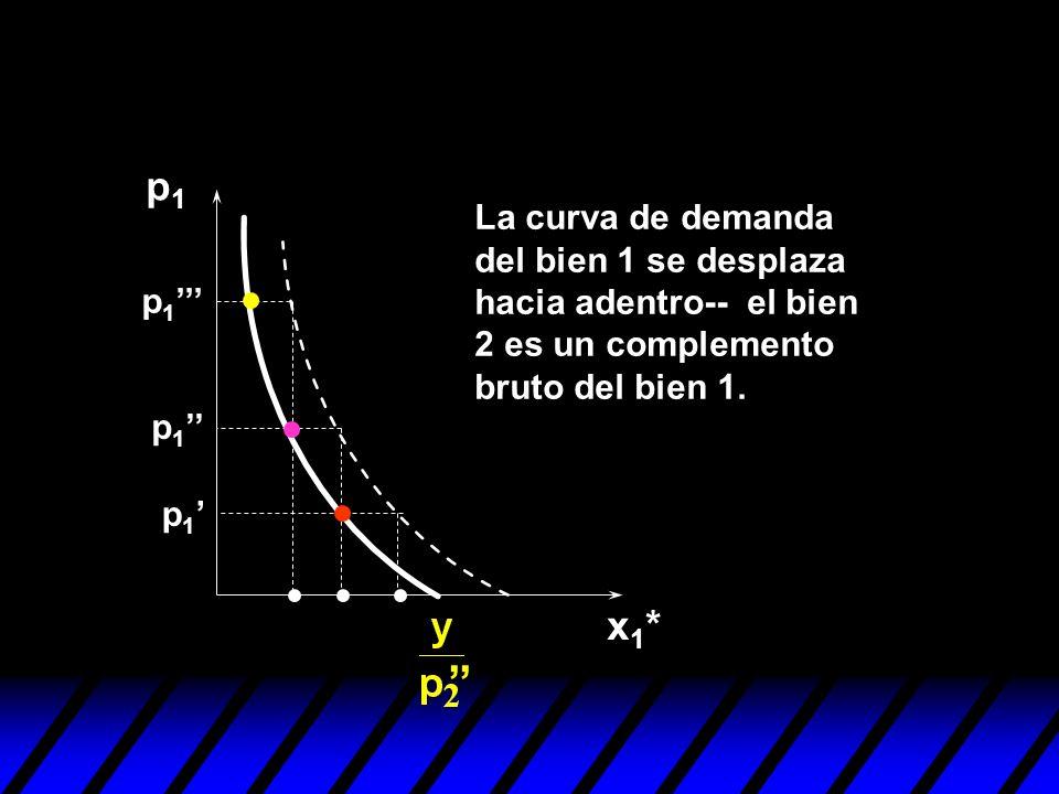 '' p1 x1* La curva de demanda del bien 1 se desplaza