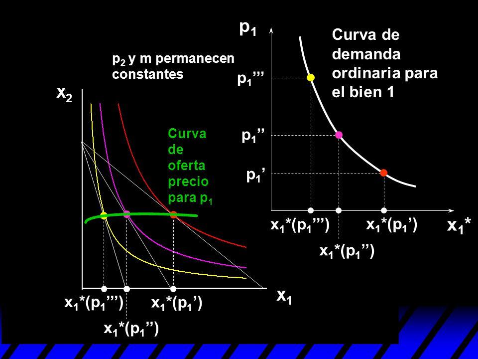p1 x1* Curva de demanda ordinaria para el bien 1 p1''' p1'' p1'
